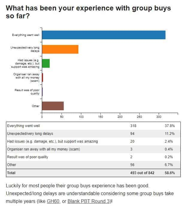 a survey on reddit regarding group buys