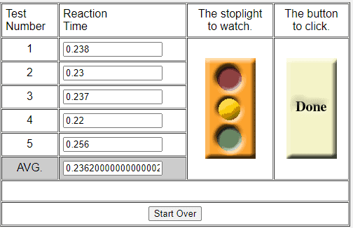 Results from a reaction time test