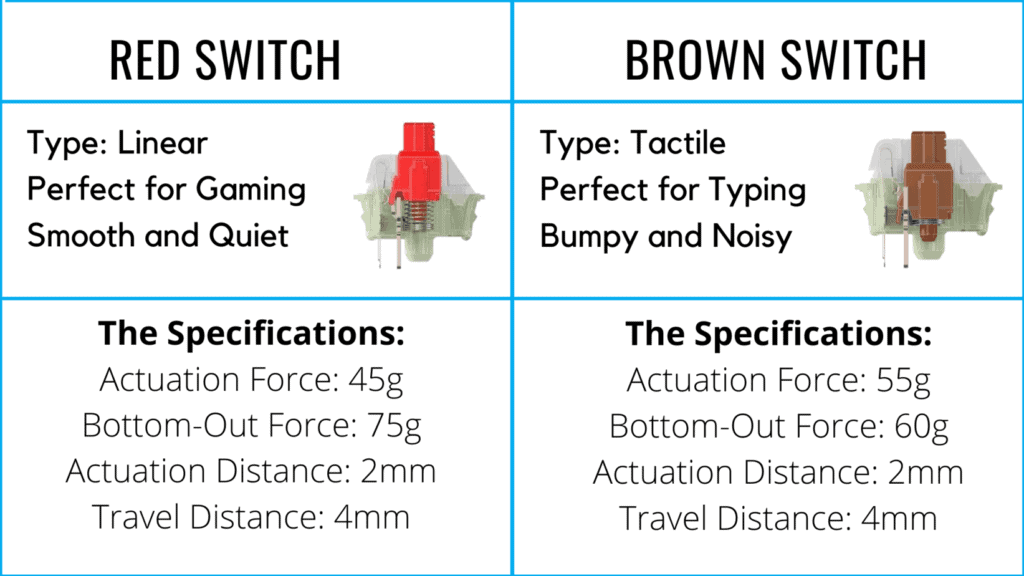 Chart comparing specifications of the Cherry MX Red switch and Cherry MX Brown switch.