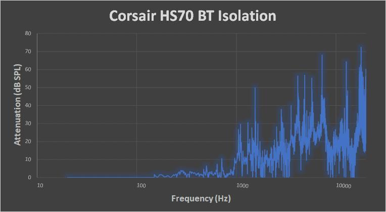 Corsair HS70 BT noise isolation graph