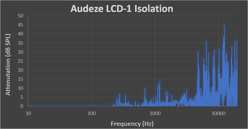 Audeze LCD-1 sound isolation