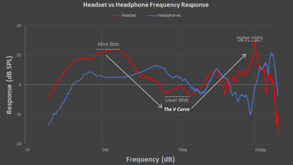 Frequency response comparison between headphones and headset