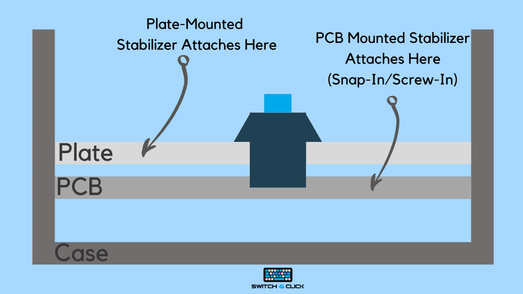 Plate mounted stabilizers infographic with case, plate, and pcb outlined.